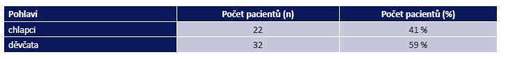 Rozdělení pacientů s periorbitálním hemangiomem dle pohlaví. Celkem n = 54 pacientů