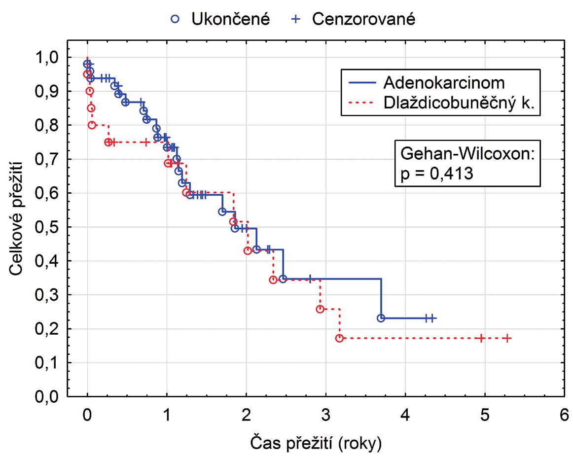 Přežití ve skupině adenokarcinom vs. spinocelulární (dlaždicobuněčný) karcinom
