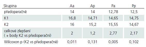 Vývoj skórování mJOA od přijetí po dobu sledování (dva roky).