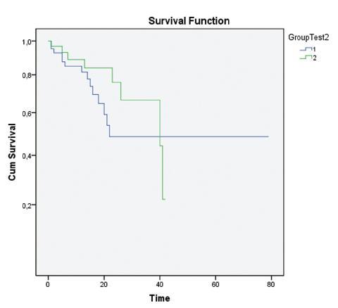 Srovnání délky přežívání nemocných s minimálním uzlinovým postižením (IHC pozitivní) a ostatních osob (IHC negativní). Skupina 1 (modrá křivka): n = 41, osoby bez průkazu uzlinových MM nebo ITC (IHC negativní). Skupina 2 (zelená křivka): n = 31, nemocní s nálezem uzlinových MM nebo ITC (IHC pozitivní). Pro statistické porovnání a hodnocení křivek podle Kaplana-Meyerové byl použit Wilcoxonův-Gehanův test, p =0,224. Graph. 2. Comparison of patient survival rates in patients with minimum lymph node affection (IHC positive) and other subjects (IHC negative). Group 1 (blue curve): n = 41, subjects free of lymph node MMs or ITCs (IHC negative). Group 2 (green curve): n = 31, patients with lymp node MMs or ITCs (IHC positive). The Wilcoxon-Gehan test was used for statistical comparison and asessment the curves, according to Kaplan-Meyer, p = 0,224.