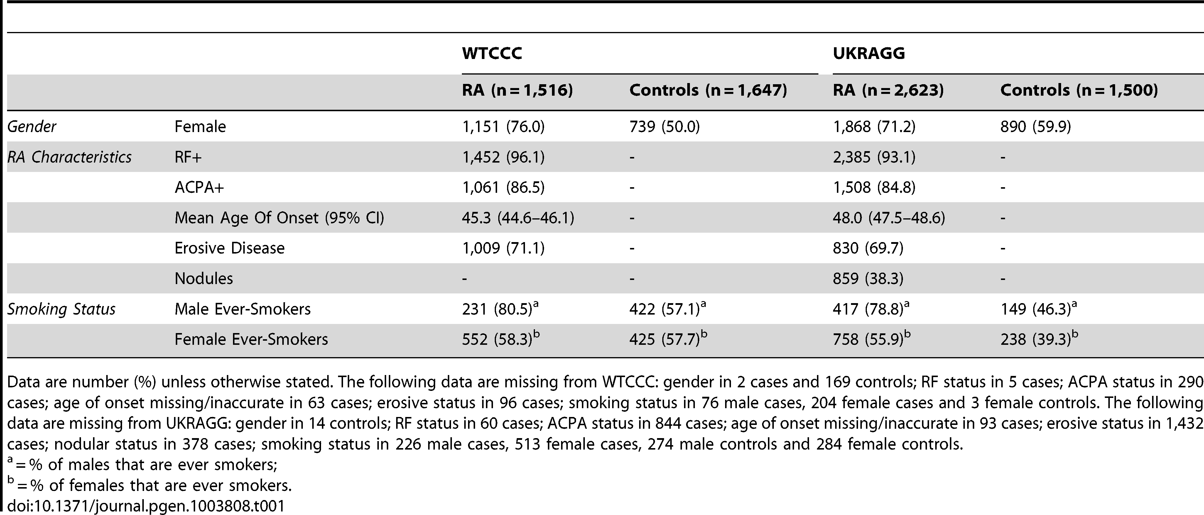 Clinical characteristics of WTCCC/UKRAGG cases and controls included in modelling.