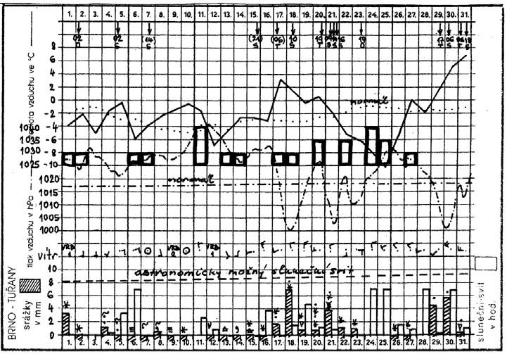 """""""Měsíční chod povětrnostních prvků"""" pozorovaných v Brně-Tuřanech v měsíci lednu 2000 (reprodukce). Odshora: vyznačení přechodu teplých a studených front, teplota vzduchu (plně), tlak vzduchu (čerchovaně), obě s vyznačením normálu, směr a síla větru, délka slunečního svitu (prázdné sloupce) s vyznačením maximální možné délky v jednotlivých dnech. a atmosférické srážky (šrafované sloupce). Silně orámované obdélníky uprostřed označují počet infarktů v příslušném dni."""