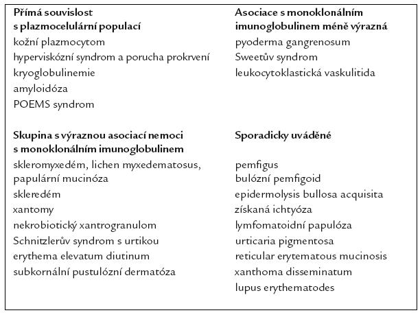 Spektrum kožních projevů monoklonálních gamapatií [15,17].