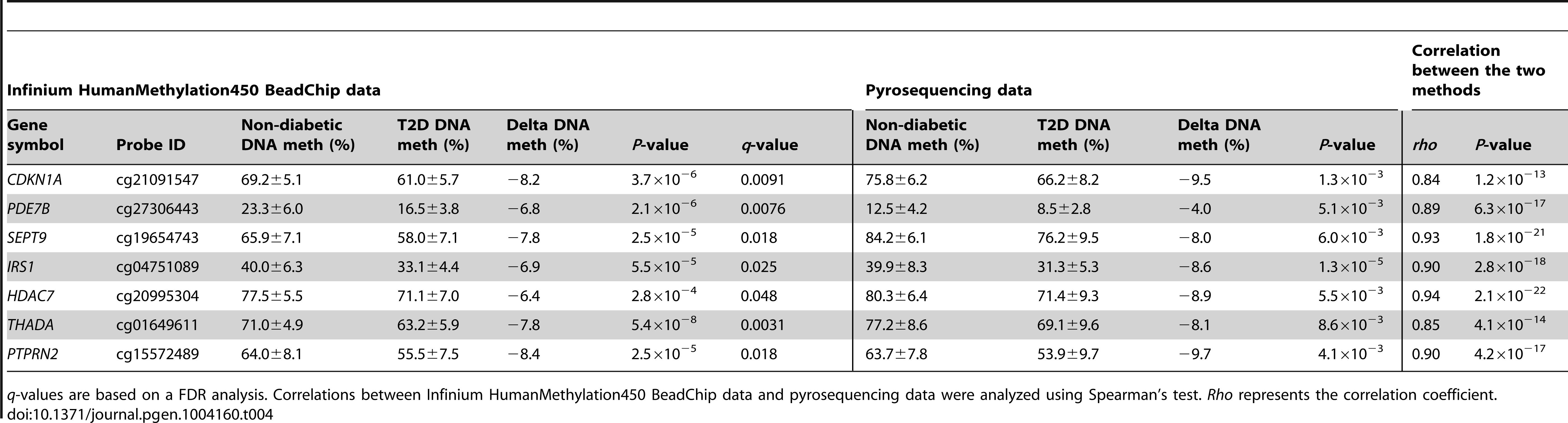 Technical validation of Infinium HumanMethylation450 BeadChip data using pyrosequencing.