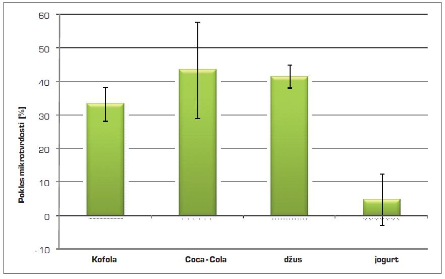 Pokles mikrotvrdosti sklovinných vzorků po působení testovaných nápojů a jogurtu