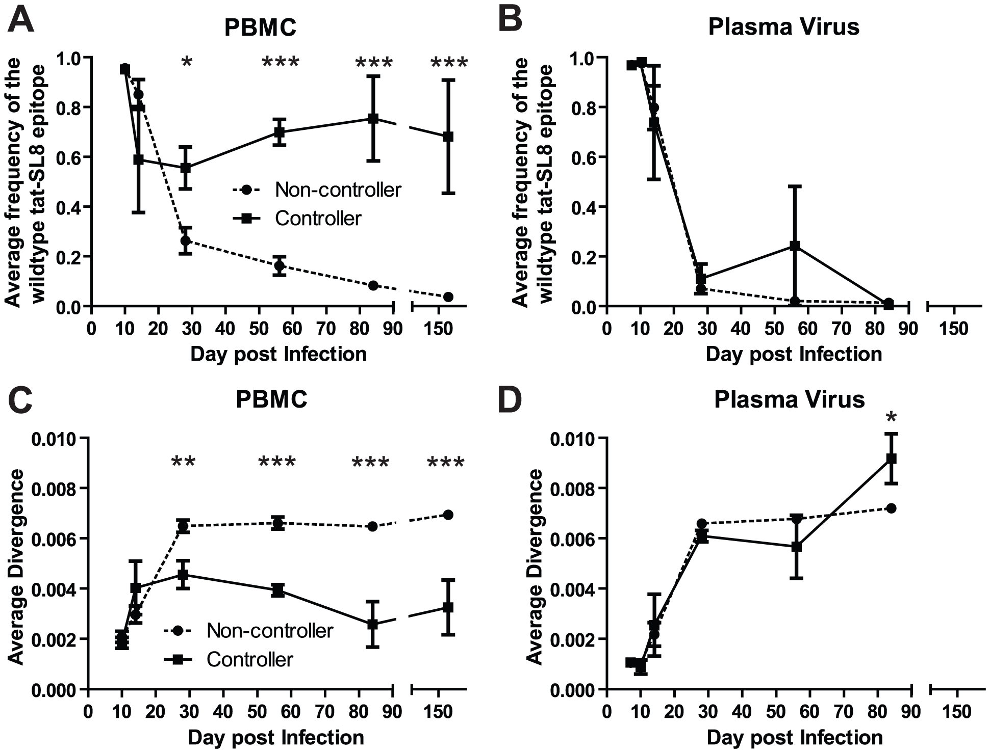 Control of SIVmac239 replication was associated with significantly higher levels of cell-associated viral DNA bearing the wildtype tat-SL8 sequence in PBMC but not in plasma viral RNA.