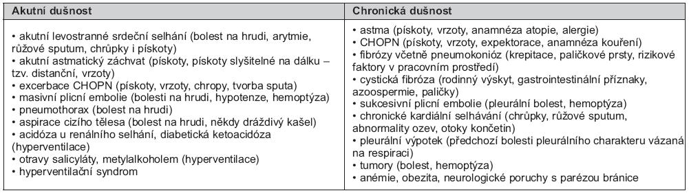 Tab. 4. Diferenciální diagnostika akutní a chronické dušnosti s doprovodnými symptomy
