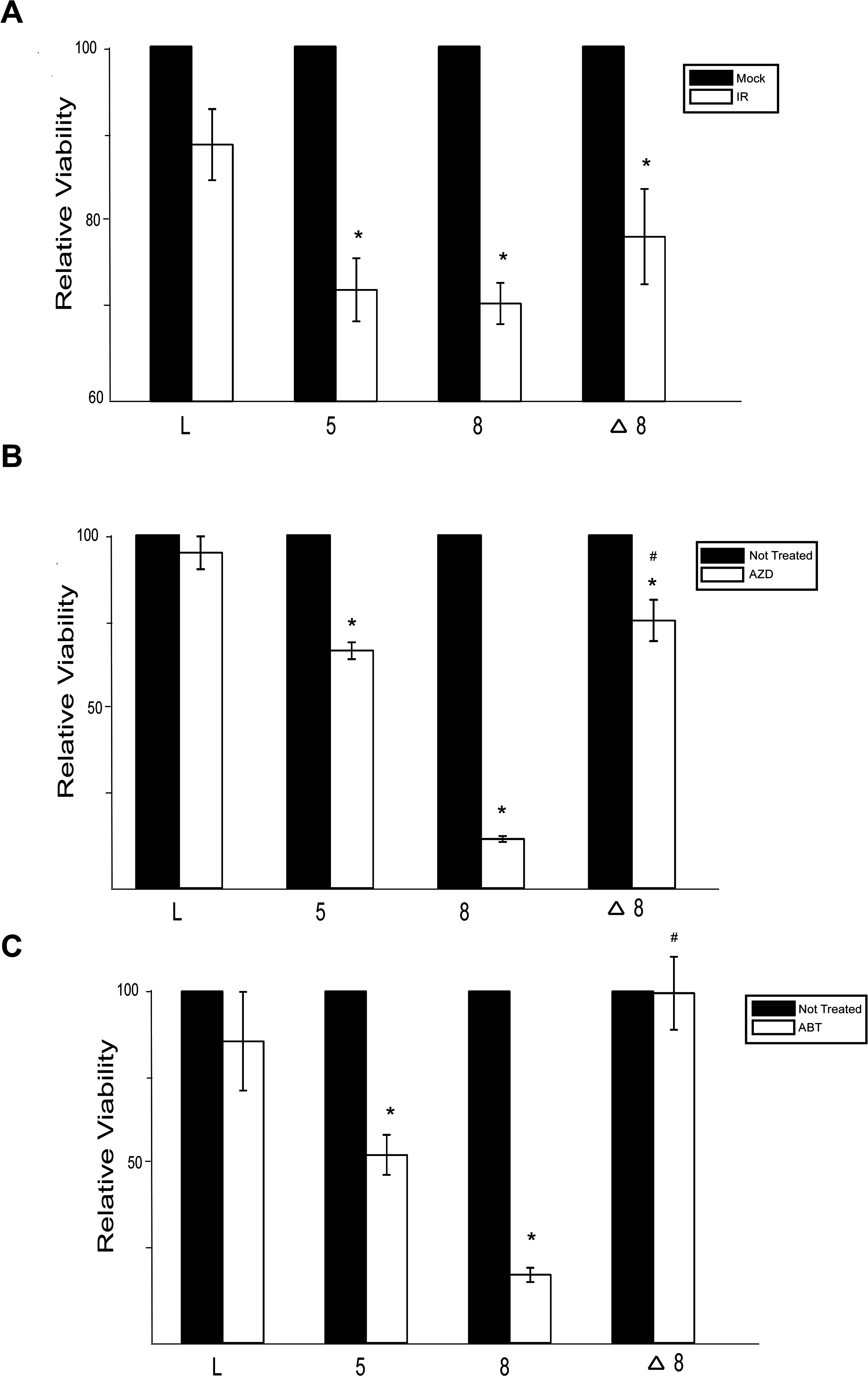 β-HPV 5 and 8 E6 increases sensitivity to ionizing radiation and PARP1 inhibition.