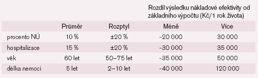 Rozdíl výsledků opakovaných výpočtů nákladové efektivity od původního výpočtu (598 000 Kč za rok získaného života navíc).