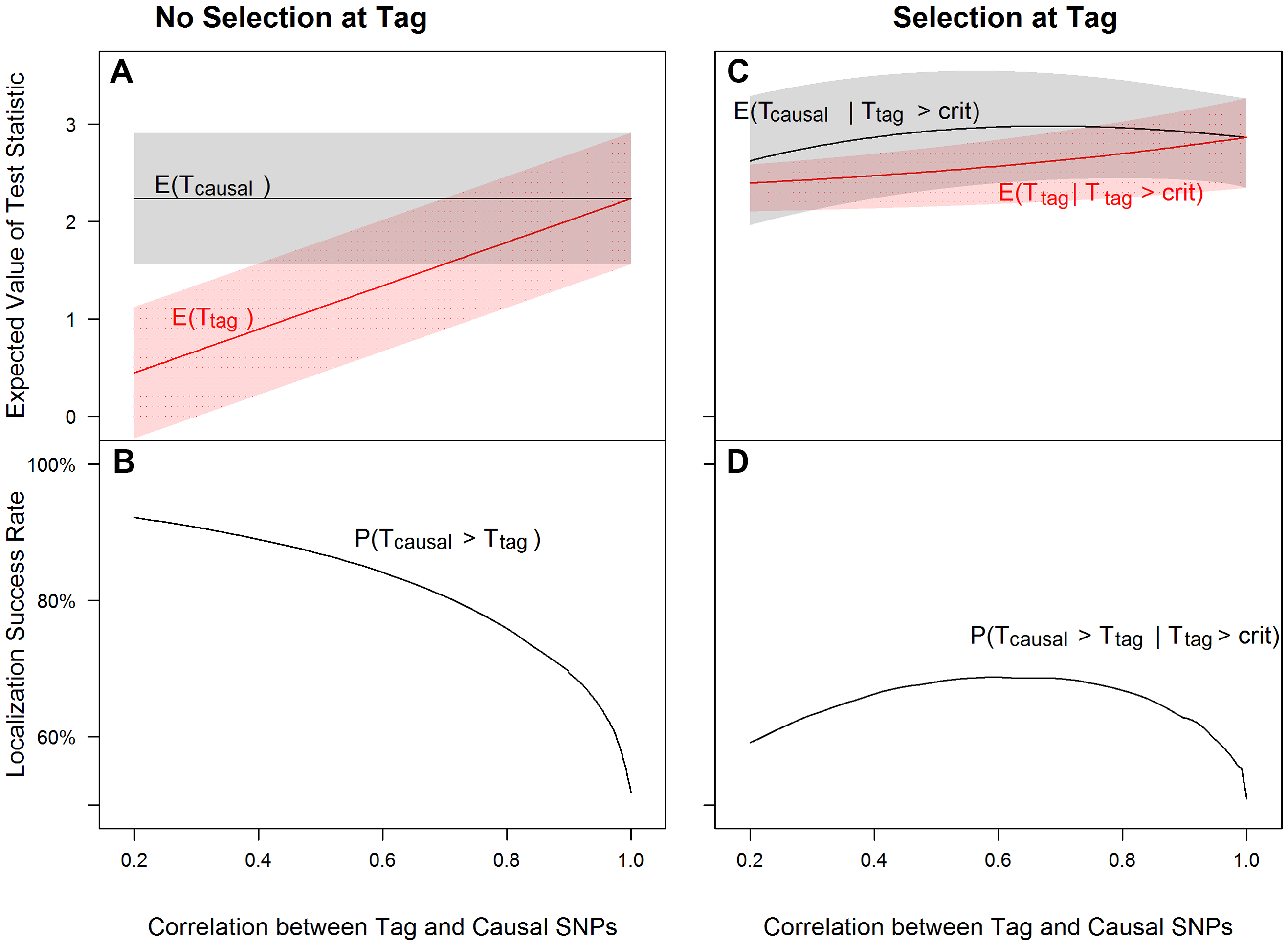 Tagging effect decreases localization success rates with or without the selection effect.
