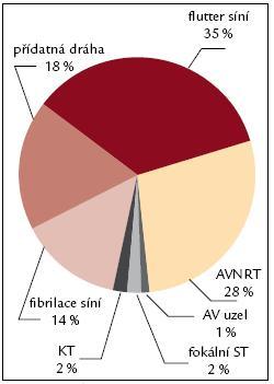 Spektrum RFA 2005. Vysvětlivky viz. obr. 7.