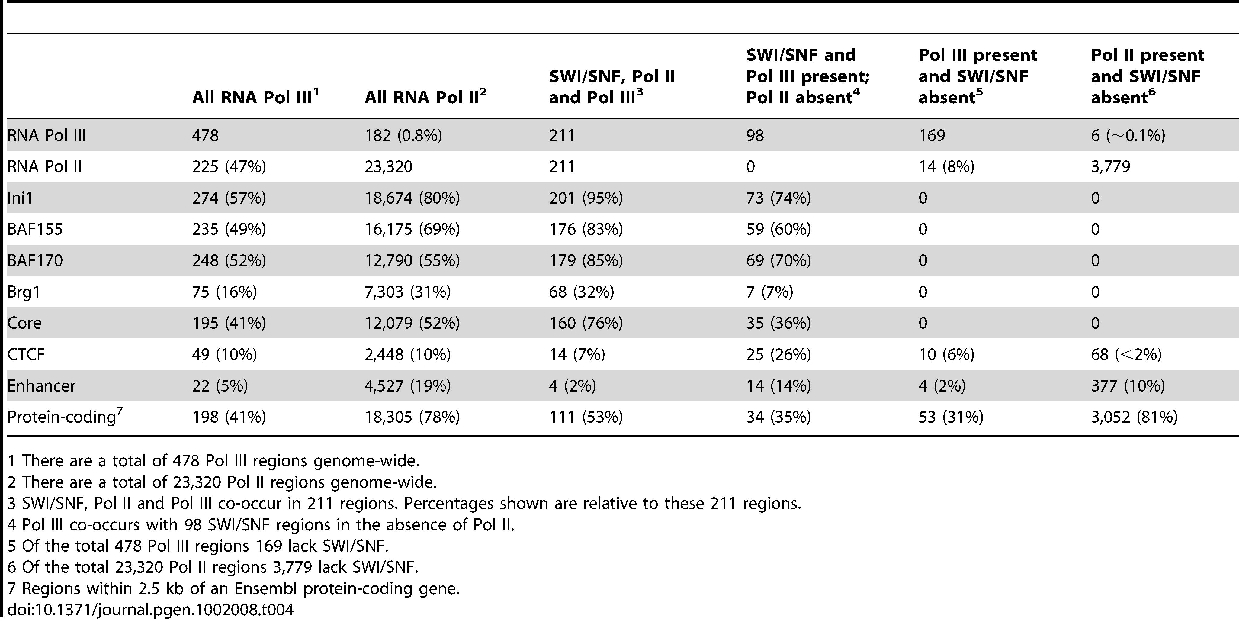 Co-occurrence of RNA Pol II and Pol III with SWI/SNF high-confidence union regions.
