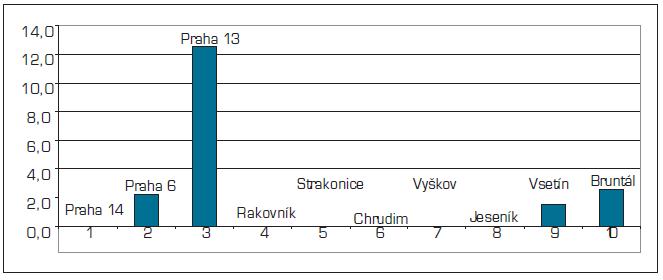 Rozdíl věkového rozložení do 34 let a nad 65 let u VPL v %