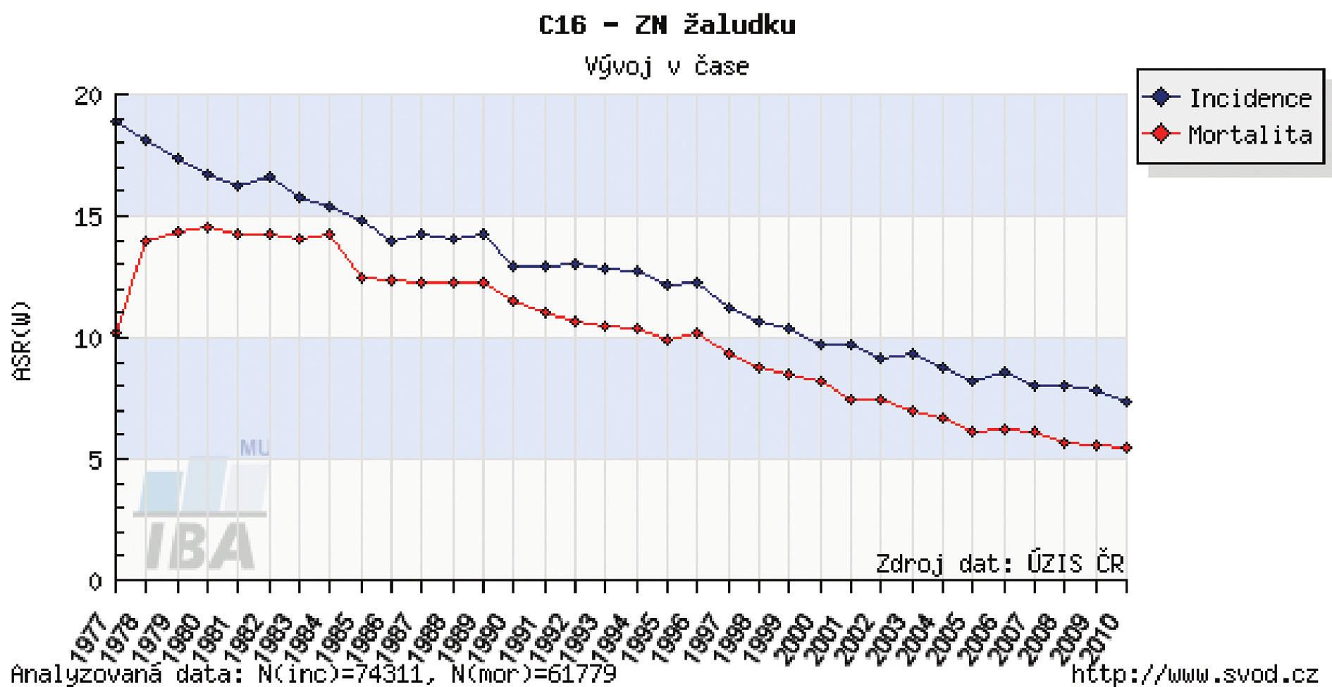 Incidence a mortalita karcinomu žaludku v ČR Graph 1: Incidence and mortality of gastric cancer in the Czech Republic