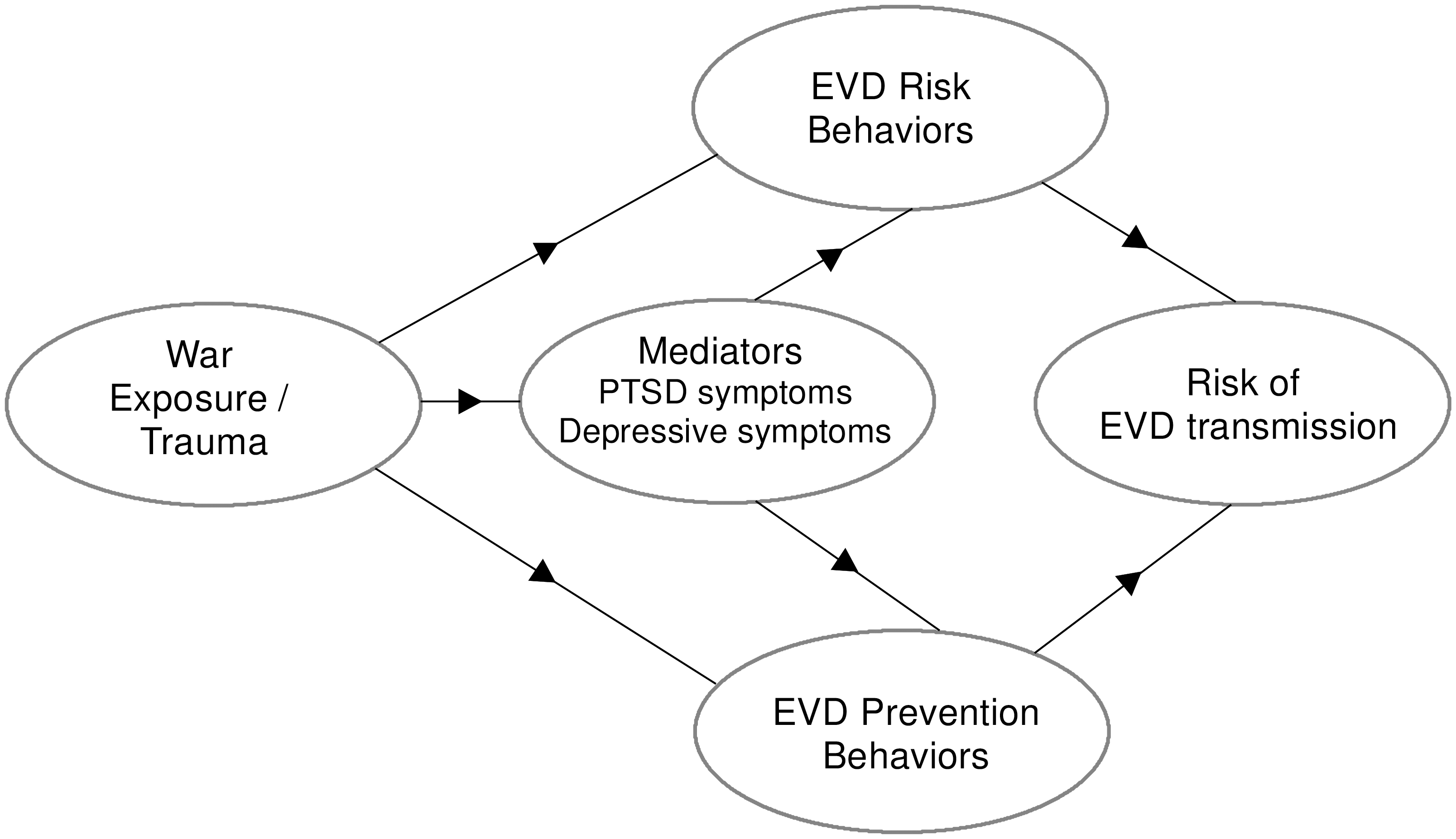 Conceptual model for war exposures, mental health, and EVD-related behaviors.