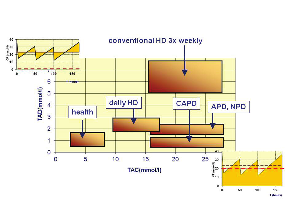 Fig. 1: The TAC/TAD concept to assess dialysis adequacy: TAC (plasma urea time-average concentration) shows the weekly mean around which the actual concentration fluctuates, TAD (plasma urea time-averaged deviation) shows mean fluctuation around the TAC value and serves as a marker of physiology of a certain treatment method or schedule; dashed line on small plots at the axes with weekly plasma urea (CP) profile define the TAC and TAD; (CAPD stands for continuous ambulatory peritoneal dialysis, APD for automated peritoneal dialysis, and NPD for night peritoneal dialysis)