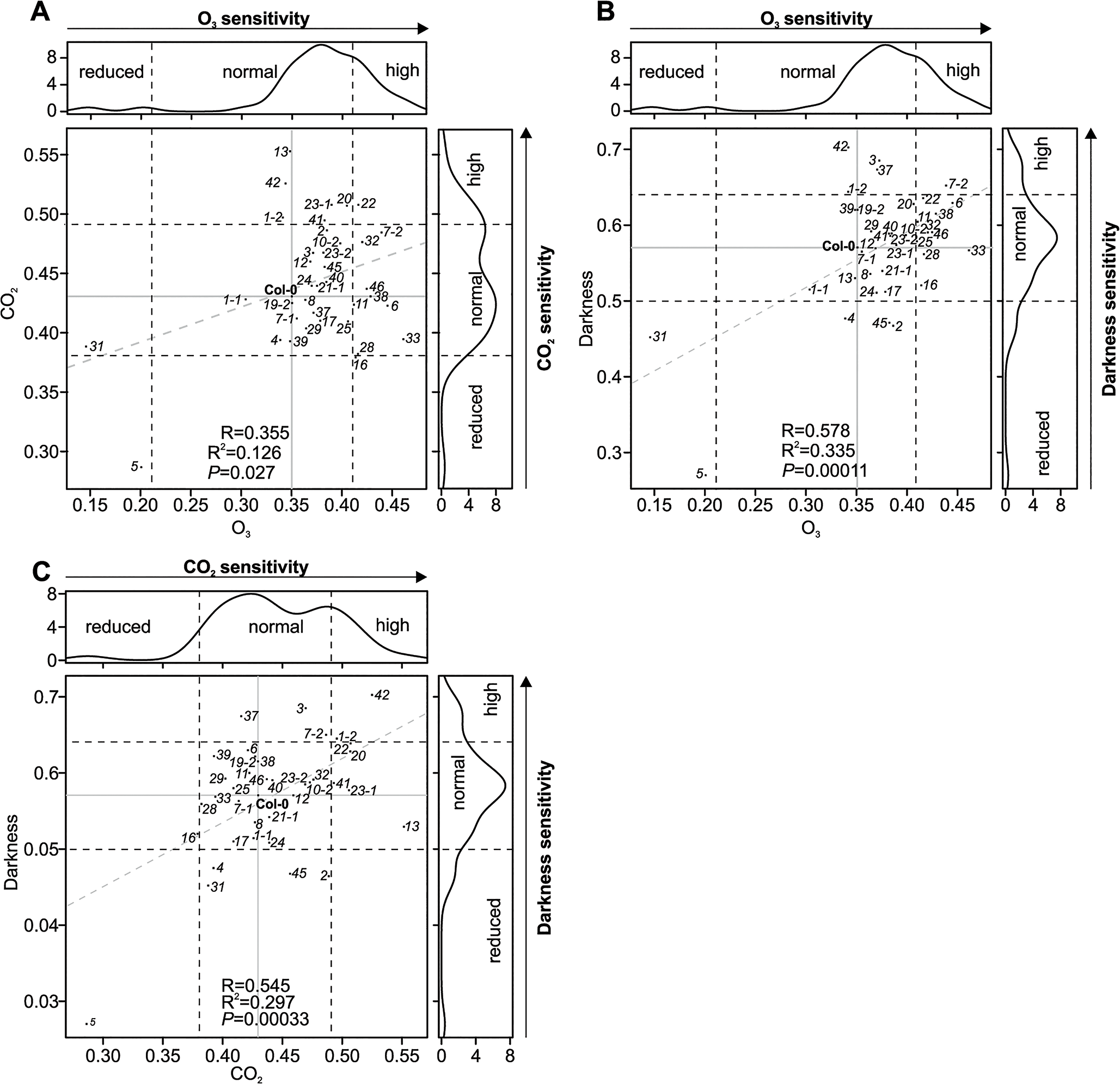 Scatter plots of stomatal regulation in <i>crk</i> mutants.