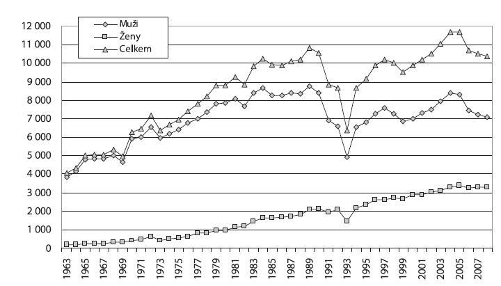 Vývoj počtu hospitalizací pro poruchy způsobené užíváním alkoholu v psychiatrických lůžkových zařízeních podle pohlaví v letech 1963–2008   Fig. 2. Trends in alcohol-related psychiatric hospitalisations by sex in 1963–2008