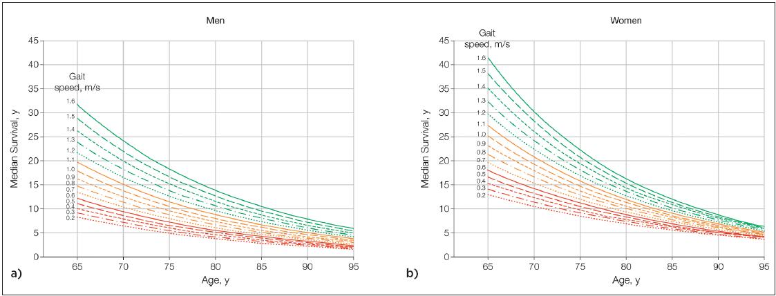 Očekávaný medián přežití v letech v závislosti na věku a na rychlosti chůze a) muži, b) ženy podle<sup>(21)</sup>