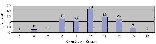 Určení věku, od kterého začaly matky dítě vodit za obě ruce (n = 202). Poznámka: U 14 dětí nebyl věk uveden, 27 dětí vodily matky či někdo jiný pouze za jednu ruku.