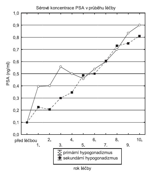 Průměrná sérová koncentrace PSA v průběhu substituční léčby