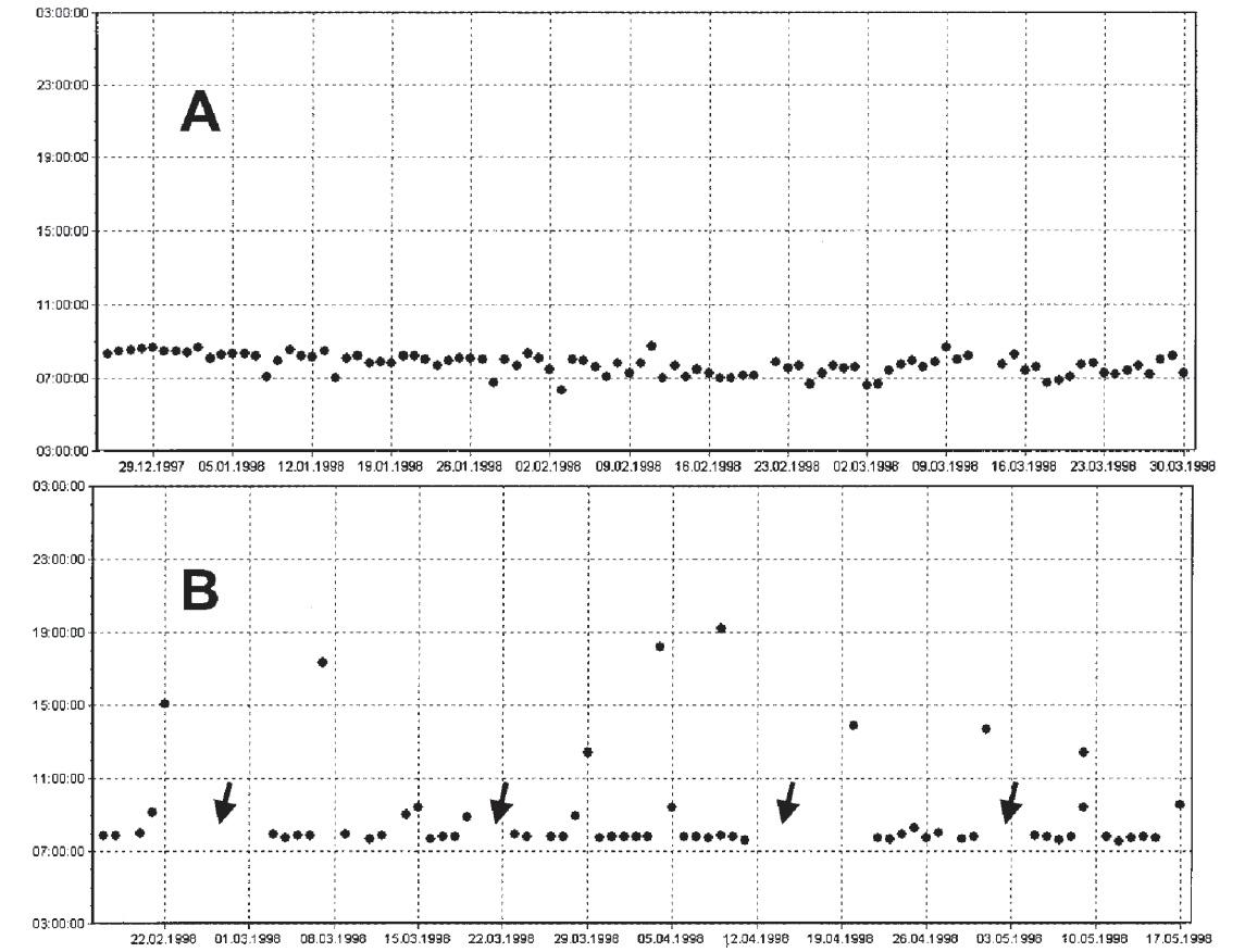 Příklady záznamu z elektronického monitoringu pacientů užívajících lék jedenkrát denně. Pacient A užívá předepsané dávky pouze s malými časovými odchylkami. Záznam u pacienta B ukazuje čtyřdenní lékové prázdniny (šipky) a časté vynechání či zpoždění dávek. (Dusing R, et al. Nephrol. Dial. Transplant. 2001;16: 1317–1321 [13]).