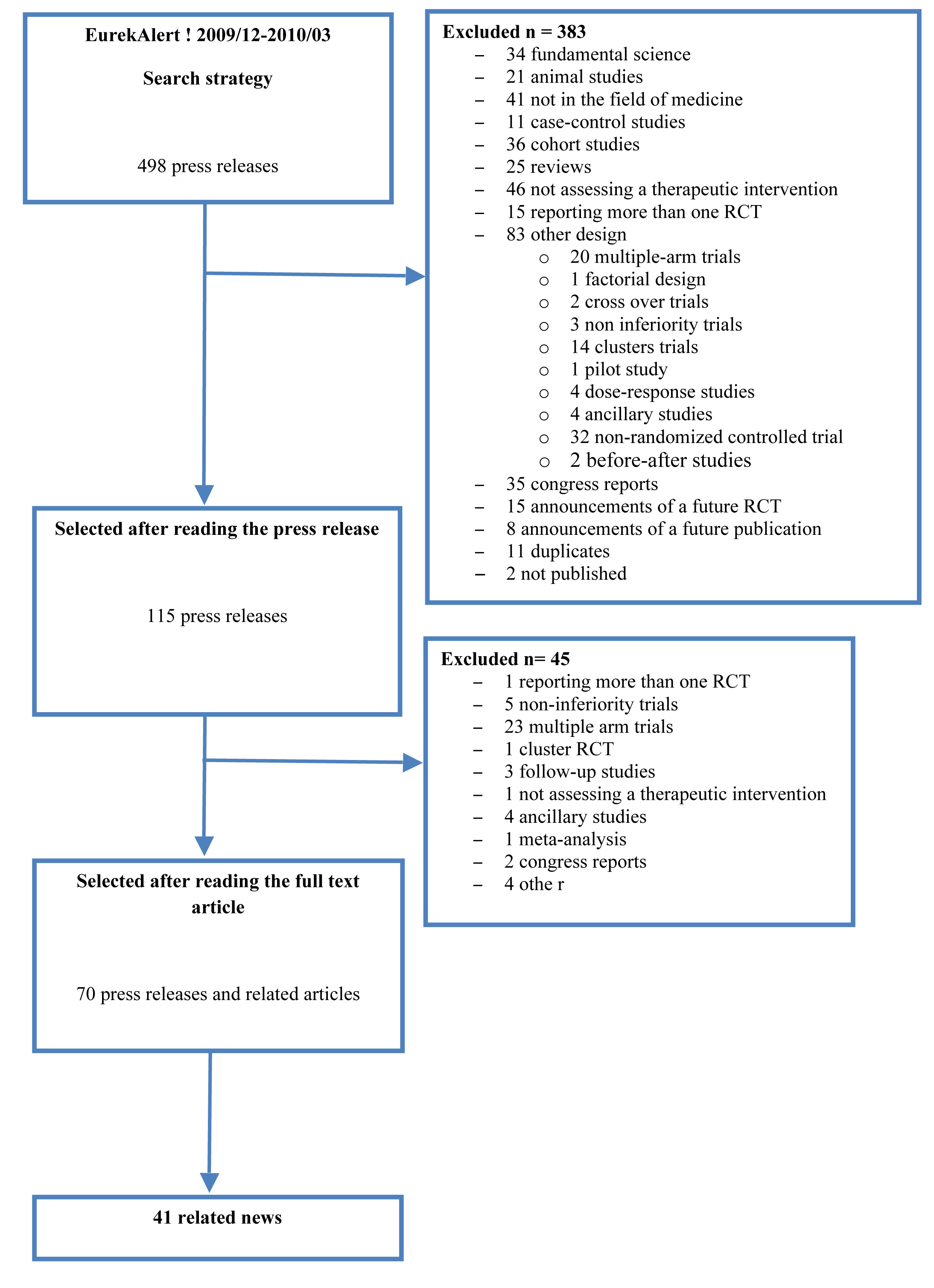 Flow diagram of the selected press releases and related articles.