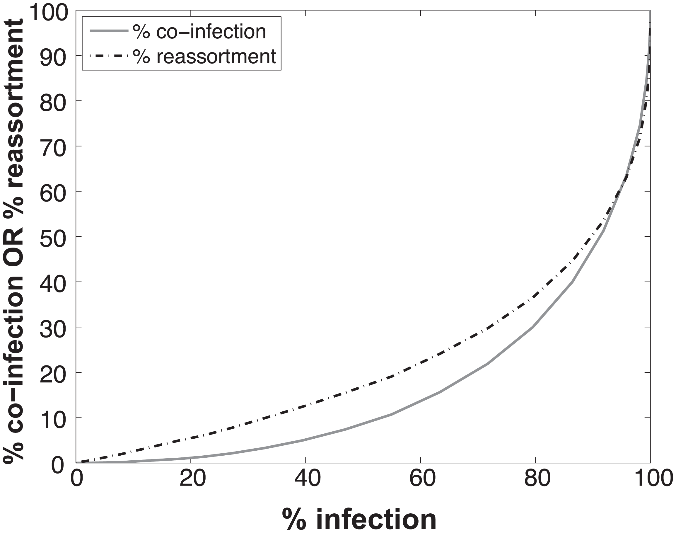 Relationships between % infection and % reassortment or % co-infection, as predicted by computational simulation of co-infection with viruses of two types.