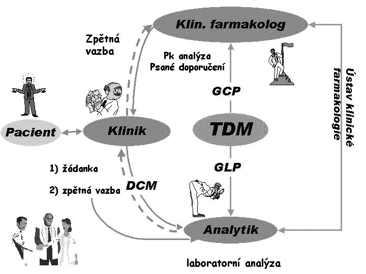 Schéma správného terapeutického monitorování hladin léčiv (TDM)