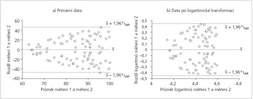 Rostoucí hodnota diferencí opakovaných měření s velikosti měřeného znaku (a) a řešení pomocí logaritmické transformace (b).