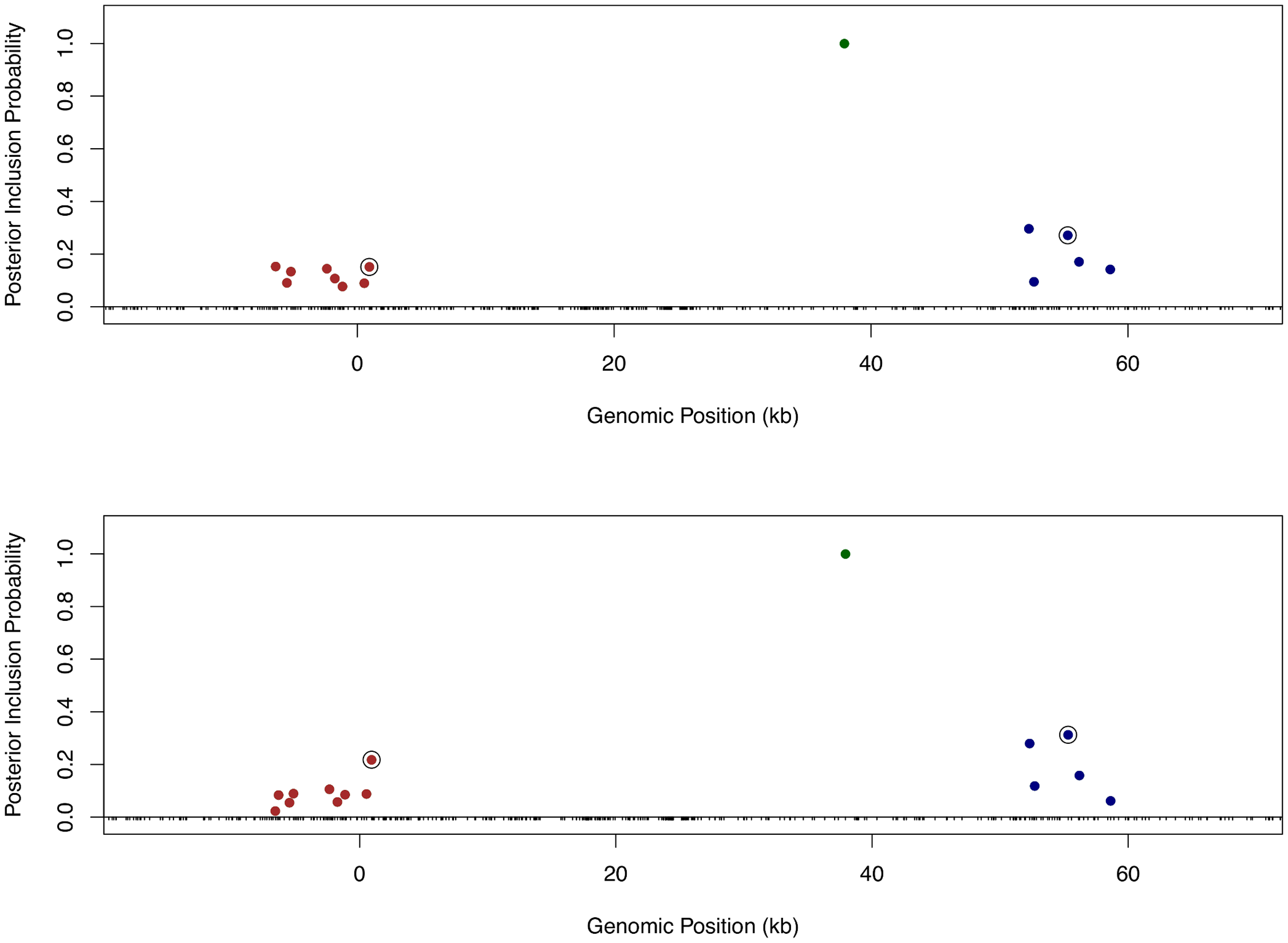 Comparison of fine mapping results of gene <i>LY86</i> before and after incorporating functional annotations.