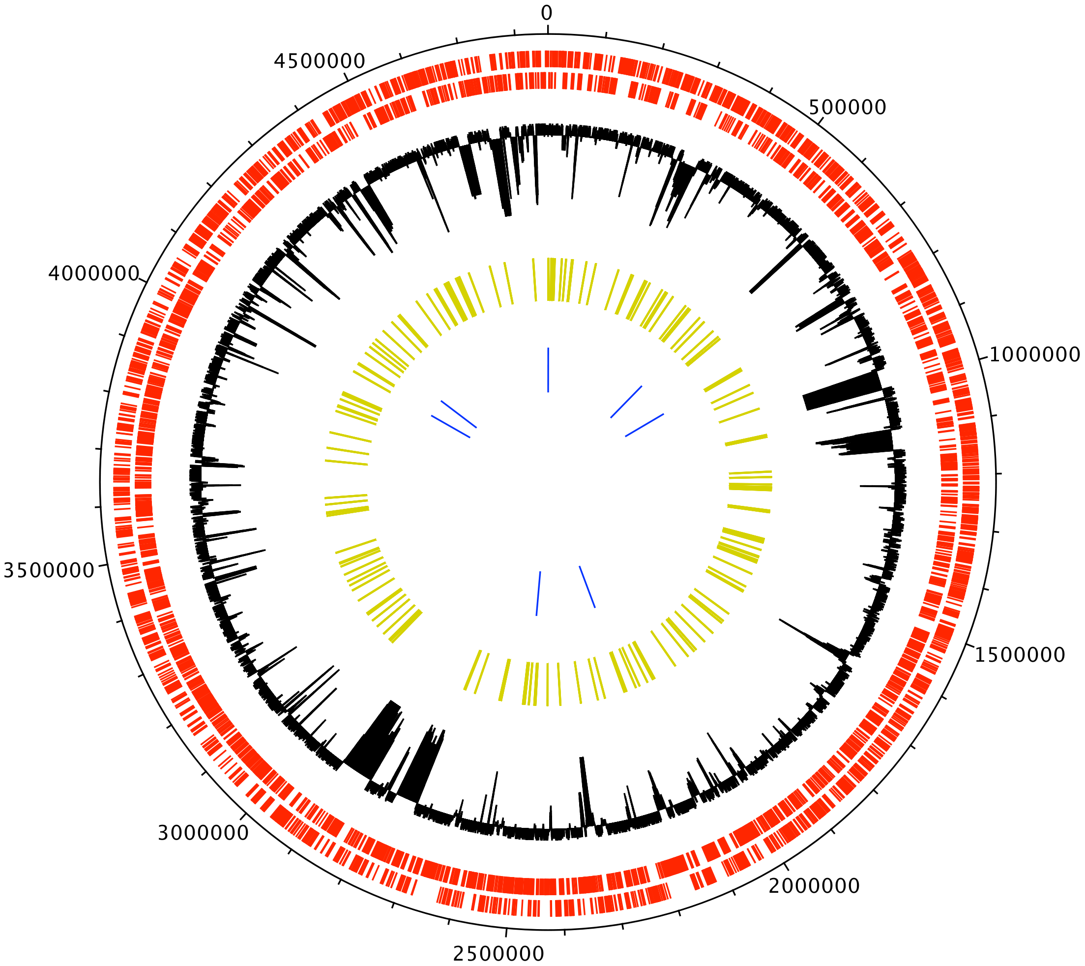 The circle represents the Typhimurium LT2 genome <em class=&quot;ref&quot;>[<b>17</b>]</em>.