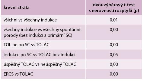 Porovnání krevních ztrát u vybraných skupin odpovídajících typů porodů pomocí dvouvýběrového t-testu