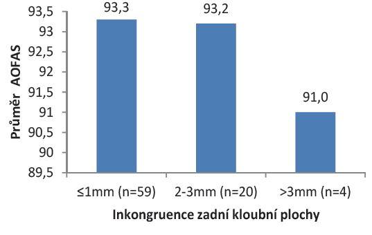 Vliv pooperační (in)kongruence zadní kloubní plochy na funkční výsledek AOFAS