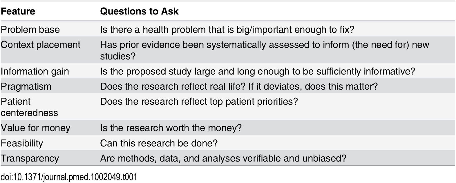 Features to consider in appraising whether clinical research is useful.