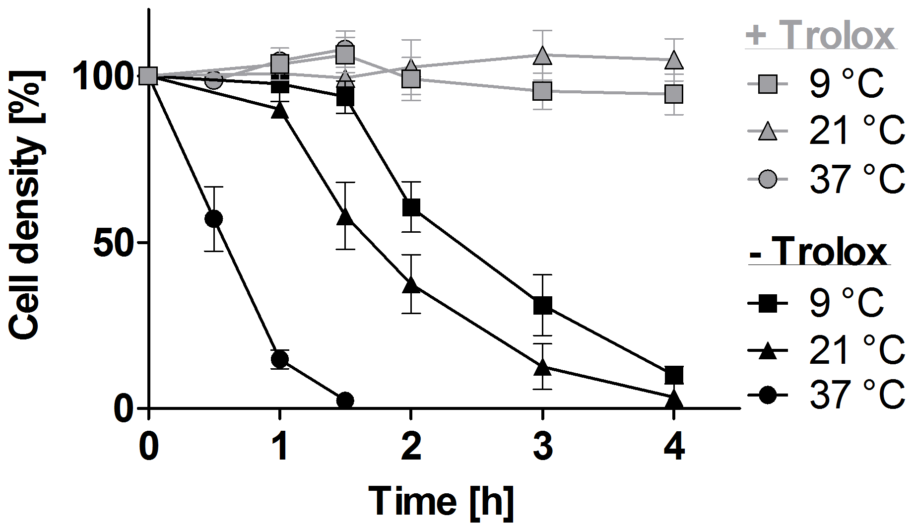 Lysis of the <i>px I–II</i><sup>−/−</sup> BS cells is temperature-dependent.