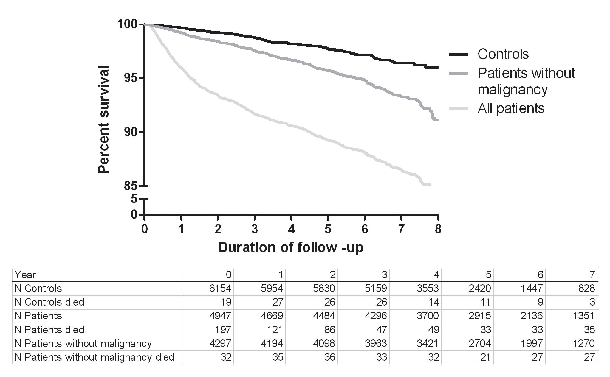 Kaplan-Meier survival curves for patients and controls.
