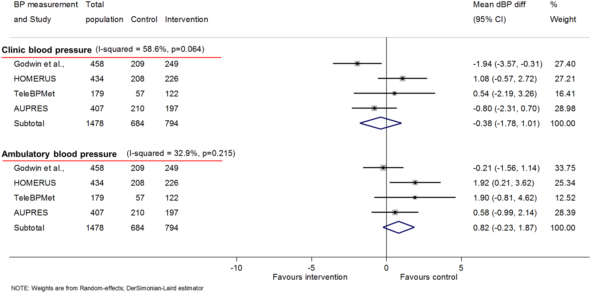 Impact of self-monitoring of BP on clinic and ambulatory dBP at 12 months (4 studies).