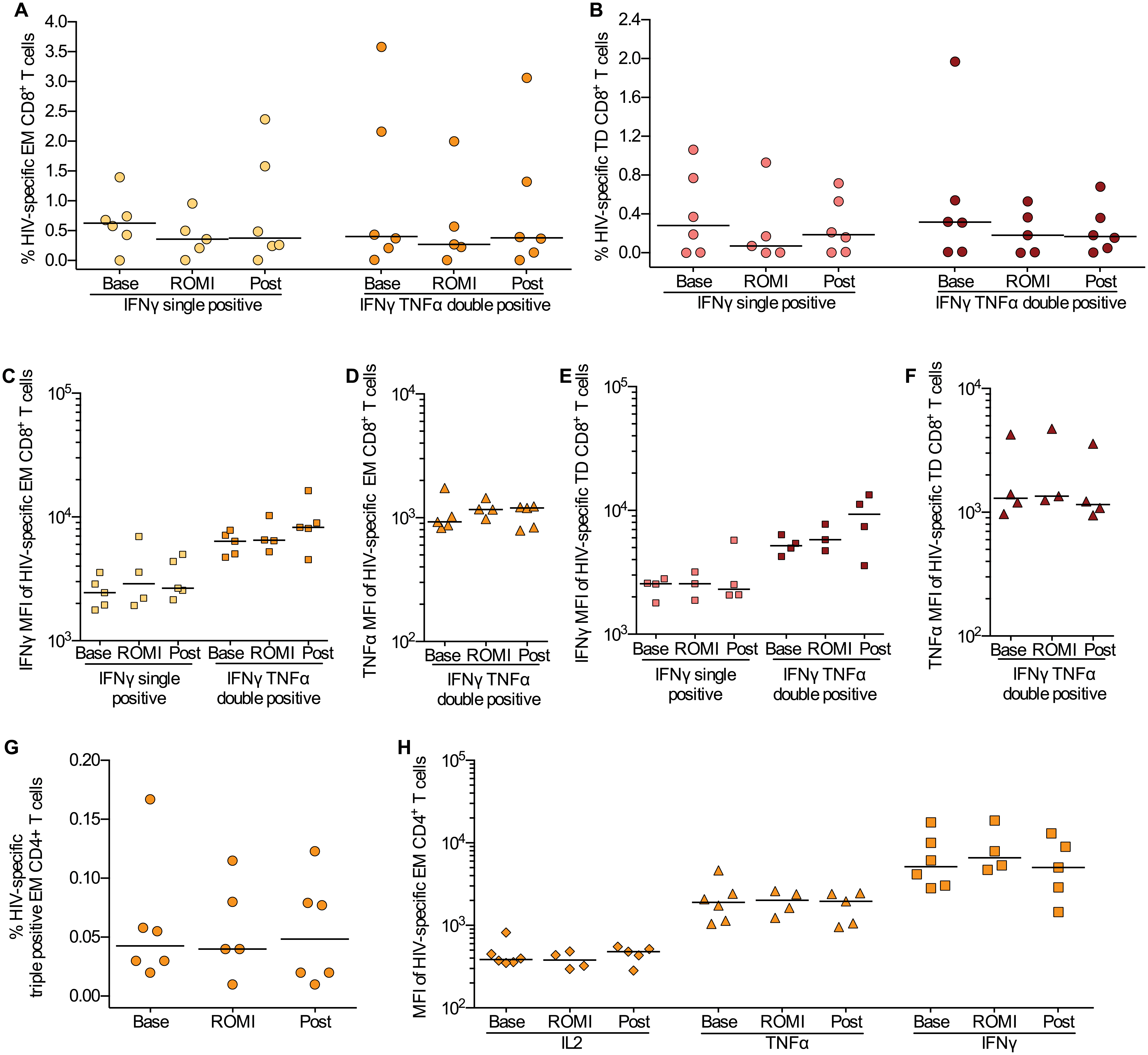 HIV-specific T cell responses were preserved during romidepsin treatment.