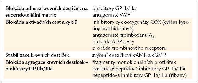 Léčebné možnosti ovlivnění destičkových funkcí.