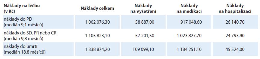 Struktura nákladů na léčbu.