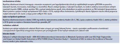 Tab. 15.32 | Základné informácie o kyseline nikotínovej