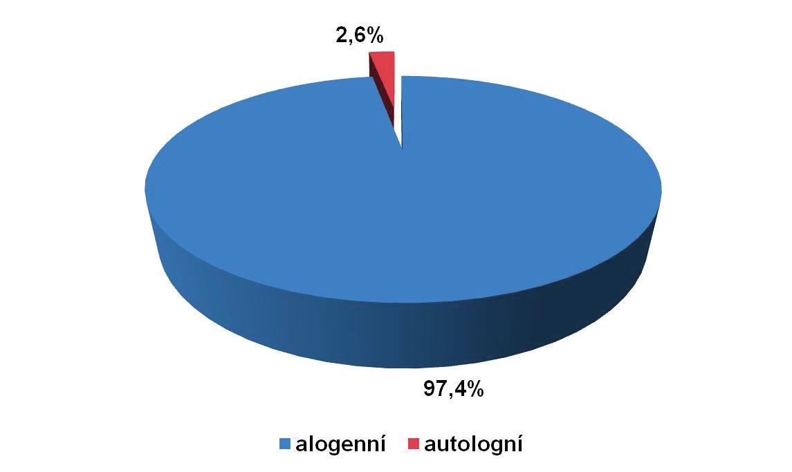 Podíl autologních odběrů plné krve na celkovém počtu odběrů plné krve v roce 2014