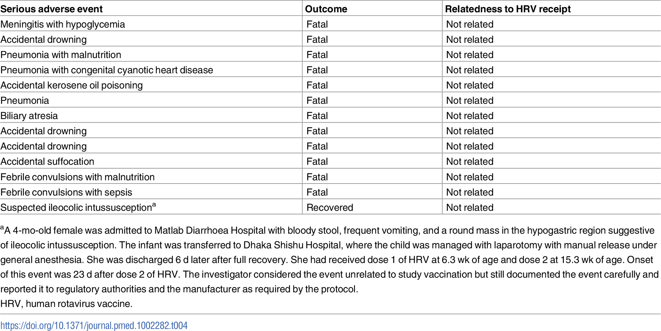 Serious adverse events identified among human rotavirus vaccine recipients.