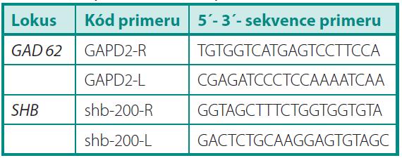 Sekvence primerů použitých v této práci Table 1. Sequences of used primers