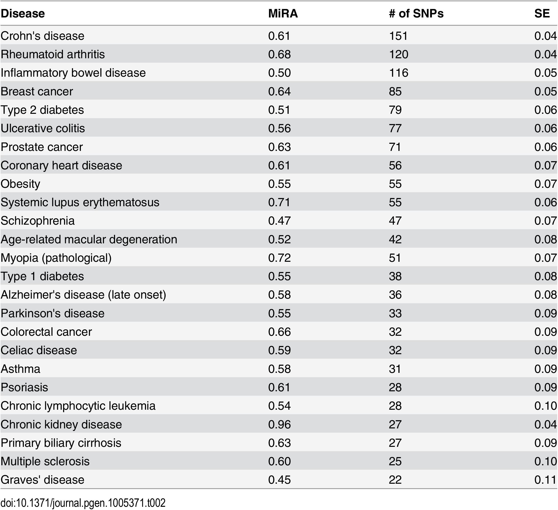 Proportions of minor risk alleles (MiRA) in GWAS studied diseases.