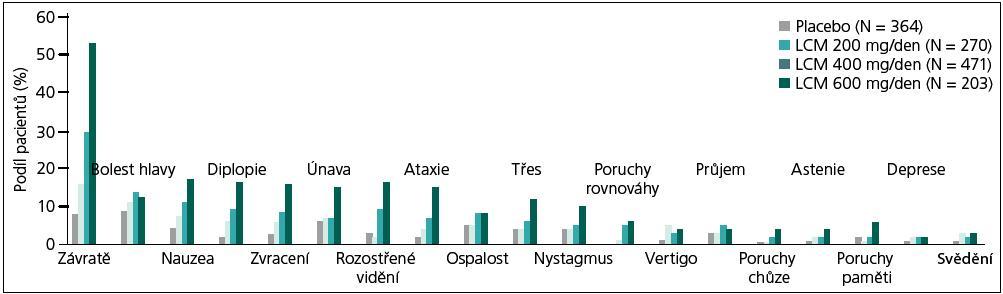 Výskyt nežádoucích účinků v registračních studiích (populace bezpečnosti, N = 1 308). Upraveno dle [8]