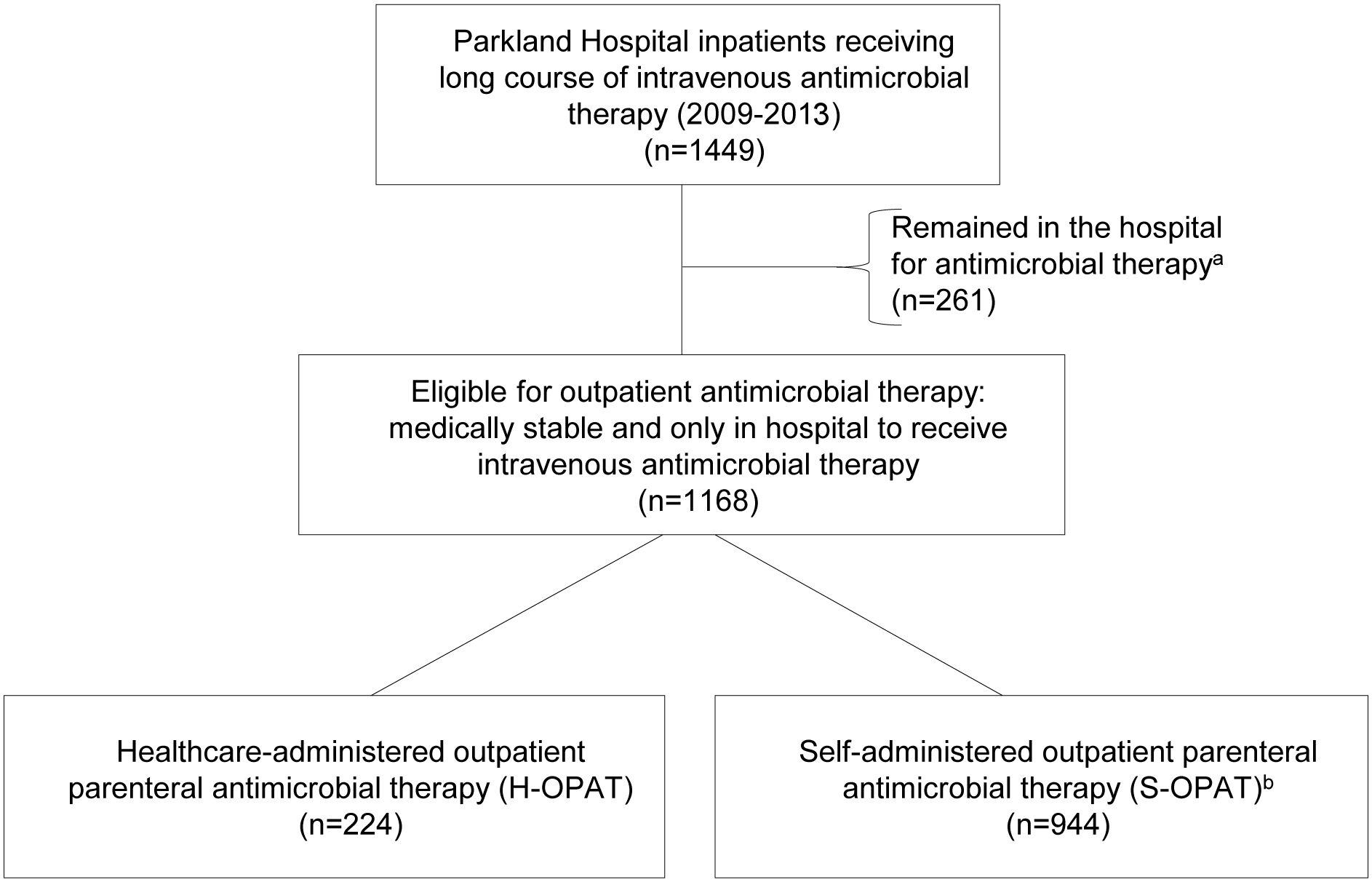 Summary of patient selection.