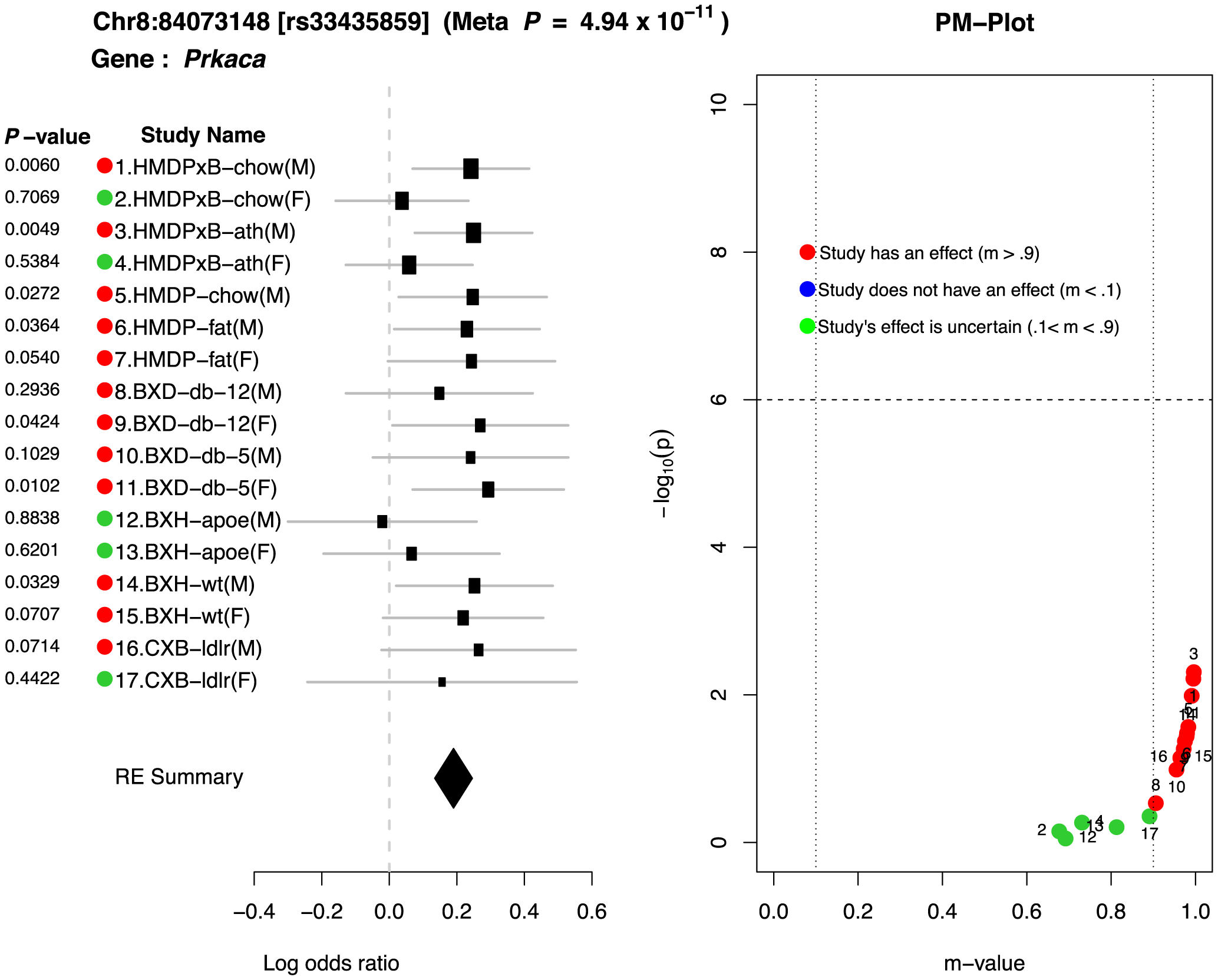 Peak SNP in chromosome 8 shows interesting gene-by-environment interactions between sex×mutation-driven LDL levels.