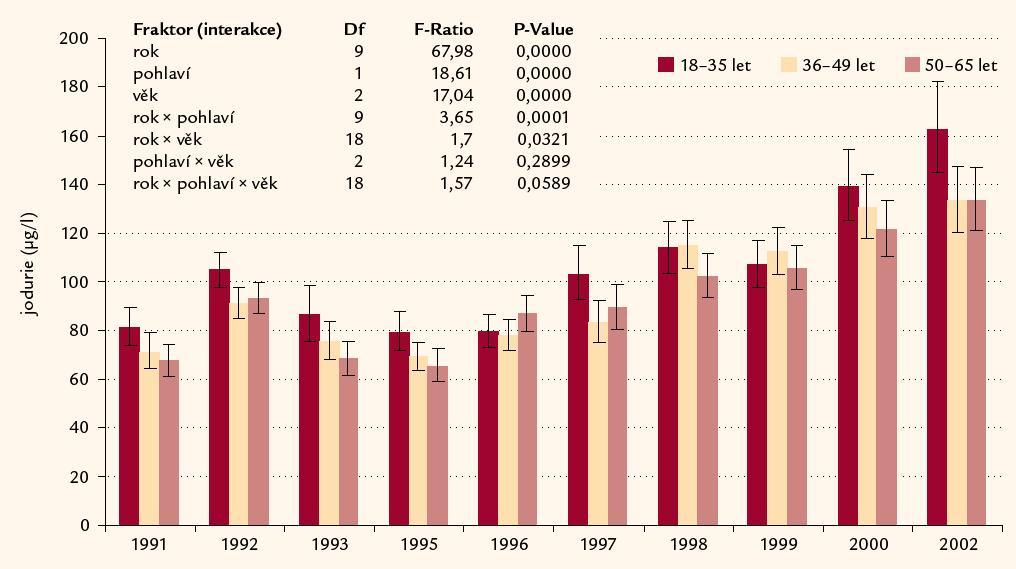 Jodurie u české dospělé populace ve 3 věkových kategoriích (18– 35 let, 36– 49 let, 50– 65 let) v období 1991– 2002.